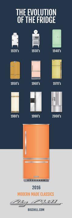 The evolution of the fridge!