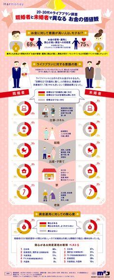 20-30代に対してアンケート調査を行ったところ、「お金の管理・運用に関心が高い異性」は「好感が持てる」と答えた人が女性が69%、男性が75...