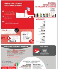 Coca-Cola 3E Εδώ Μαζί http://www.coca-colahellenic.gr/Aboutus/Whatwedo/gnorizete_oti/ ένα πολύ όμορφο infographic που δείχνει  τη σημαντική συμβολή της εταιρείας στην κοινωνία, την οικονομία και το περιβάλλον.   Ενδεικτικά ξεχωρίζουν οι επενδύσεις στην Ελλάδα που μόνο τη τελευταία διετία έφτασαν τα 257 εκατ. ευρώ!