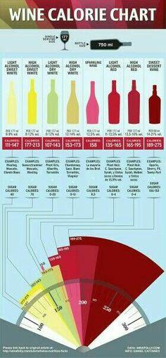 Wine calorie chart.