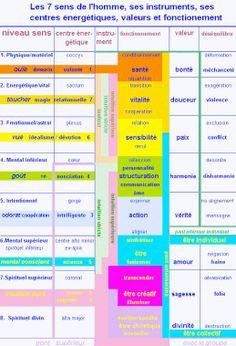 PARTAGE OF LE MONDE DE L ' AU DELÀ.............ON FACEBOOK............... Reiki, Chakras, Spirit Yoga, Sanskrit Names, Shiatsu, Systems Thinking, Kundalini Yoga, Qigong, Self Esteem