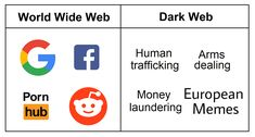 Dark Web – What Can You Buy There ? Got Memes, Dankest Memes, Funny Memes, Tor Browser, We Are A Team, Serious Business, True Art, Software Development
