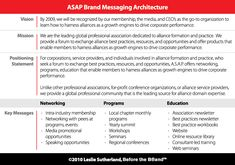 Start with the Brand Messaging Architecture