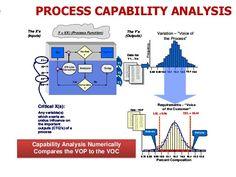 Process Capability, Problem Solving, Management, Author
