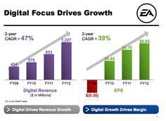 EA: Digital Focus Drives Growth