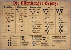 Leyes de Núremberg - Infografía