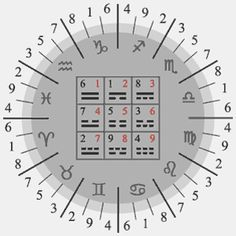Blank numerology charts Index