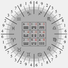 Blank numerology charts Index
