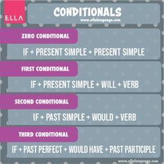 English, Languages, English Language