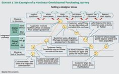 An Example of Nonlinear Omni-channel Purchasing Journey by BCG
