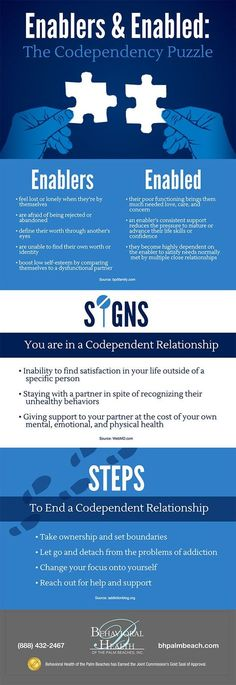 Psychology infographic and charts Psychology : Psychology : Infographic: Enablers and Enabled: The Codependency Pu. Infographic Description Psychology : Psychology : Infographic: Enablers and Enabled: The Codependency Codependency Recovery, Codependency Quotes, Paz Mental, Coaching, Family Therapy, Therapy Tools, Art Therapy, Addiction Recovery, Addiction Help