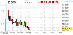 Wall Street - фондовые индексы США http://krok-forex.ru/news/?adv_id=9921 Обзор рынков   23 сентября: Основные фондовые индексы Уолл-стрит немного снизились в пятницу. Инвесторы оценивают ралли, вызванное решением Федеральной резервной системы (ФРС) оставить процентные ставки без изменений. Как показали предварительные данные, опубликованные Markit Economics, показали, что индекс деловой активности в производственном секторе снизился в сентябре до 51,4 пункта по сравнению с 52,0 пункта в…