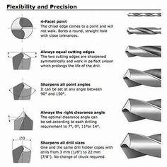 Bildergebnis für how to sharpen drill bits