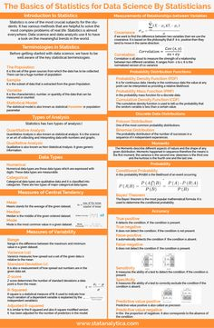We are making it more easy for you to have a look on basics of statistics for data science with the help of out latest infographic Research Skills, Research Methods, Study Skills, Math Skills, Study Tips, Math Teacher, Teaching Math, Maths, Data Science