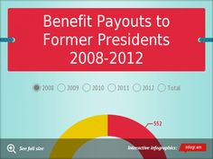 Chart: Benefit Payouts to Former Presidents 2008-2012