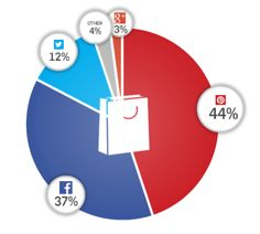 Interesting Article - Pinterest big in U.S. not world.  Goes to show you need all Social Media Channels.  Instagram is huge.