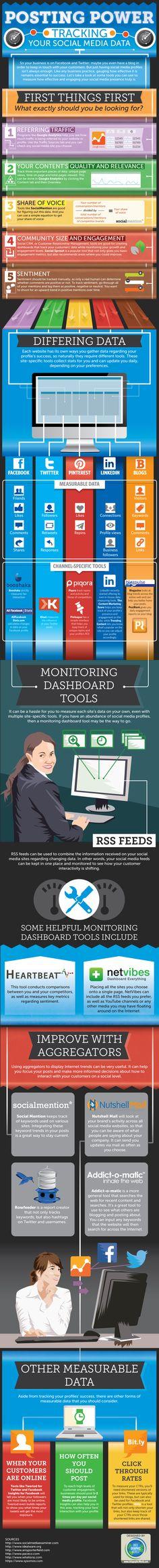 Posting Power Tracking Your #SocialMedia Data | #Infographic