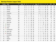 EPL 2012/13 Full Table / Final Standings.