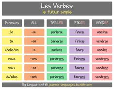 This is le conditionnel présent It is formed by using the stem of the verb used in le futur simple (the future) and adding the endings used in the l'imparfait (the imperfect past tense). The endings are the same for all verbs! French Verbs, French Tenses, French Grammar, Love French, How To Speak French, Learn French, French Basics, French For Beginners, French Language Lessons