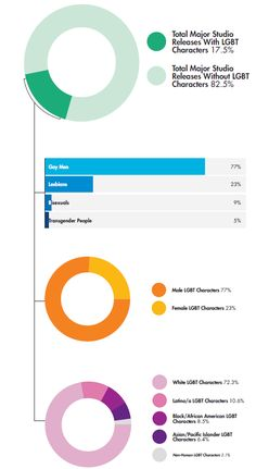 Overview of Findings | GLAAD