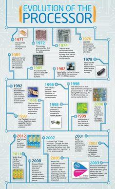 Evolution du processeur