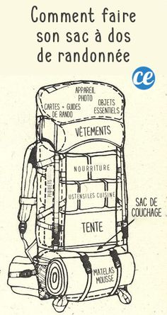 What to take for a hike? The Essential Checklist Que Prendre Pour Une Randonnée ? La Check-List Indispensable Pour Ne Plus Jamais Rien Oublier. What to take for a hike? The essential checklist to never forget anything again. Camping Checklist, Camping Essentials, Camping Survival, Bushcraft Camping, Camping Guide, Camping Must Haves, Diy Backpack, Hiking Bag, Hiking Tips