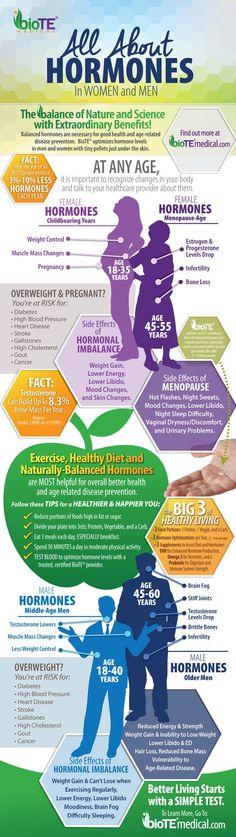 Learn how your hormones work to understand your body better! #hormones #menopause #hormonebalance