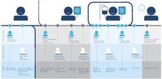 Healthcare Customer Journey Map