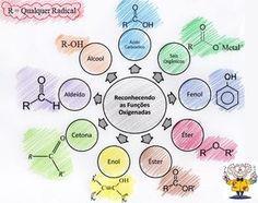 funcoes oxigenadas High School Chemistry, Chemistry Notes, Chemistry Class, Study Chemistry, Study Help, Study Tips, Mental Map, Study Organization, Nerd