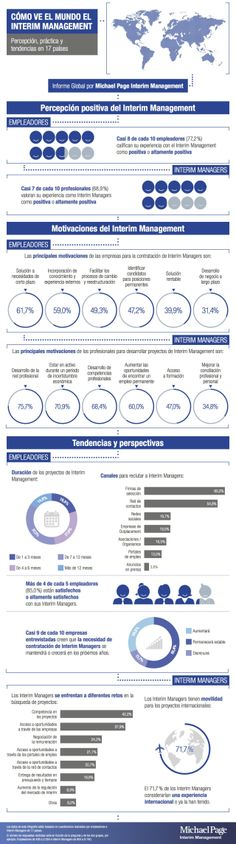 Cómo ve el mundo el Interim Management #infografia