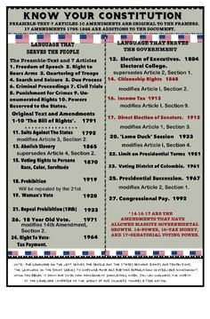 Know your Constitution. It works for the people and the government. (Columbia is misspelled in Us History, History Facts, American History, History Timeline, European History, Ancient History, Teaching Government, Government Lessons, Government Agencies