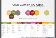 Food Combining Chart for smooth digestion. The Healing Web, 2019 Kombucha, Food Combining Chart, Food Combining Diet, Raw Food Recipes, Healthy Recipes, Vegan Food, Healthy Food, Vegan Dinners, Healthy Meals