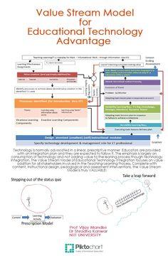 Value Stream Model in Educational Technology