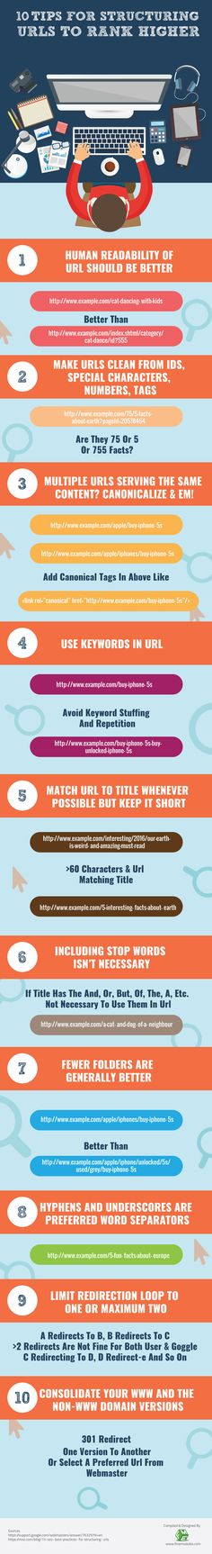 10 Tips for Structuring URLs to Rank Higher SEO tips - SEO Website Analysis - Plan for your SEO and track your keywords rank. - 10 Tips for Structuring URLs to Rank Higher SEO tips Search Engine Marketing, Seo Marketing, Marketing Digital, Internet Marketing, Online Marketing, Marketing Ideas, Business Marketing, Content Marketing, Media Marketing