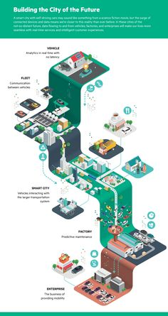 HPE Infographics by Jing Zhang Isometric infographics created by Jing Zhang for Hewlett Packard Enterprise (HPE). Jing Zhang was asked to help Hewlett Packard Enterprise with Design Isométrico, Design Visual, Design Blog, Layout Design, Creative Design, Design Trends, Art Resume, 3d Data Visualization, Creative Infographic