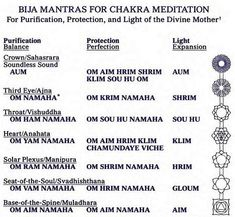 Image detail for -Bija Mantras, Theosophia Is The Way