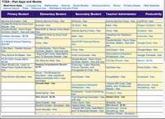 A Treasure Trove of Educational iPad Apps for Different Age Groups and Subjects ~ Educational Technology and Mobile Learning