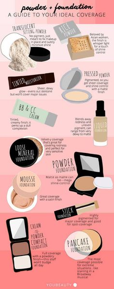 If you're never really quite sure where to start with your makeup, these charts will help you out.