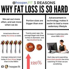 #Repost @hooper.fit (@get_repost) ・・・ 3 REASONS WHY FAT LOSS IS HARDER THAN EVER .  High-five to my source @weightwatchers . If you're an information and statistic junkie like me, then you may also find yourself digging into reasons behind WHY we seem to be having such a hard time losing weight nowadays. . This #infographic may help you better understand the increase in our obesity epidemic and allow you to be more mindful about your nutritional decisions moving forward. . ❓Have some cool or…