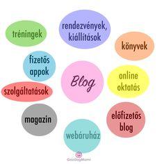 Bevételszerzés blogból