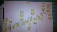 """Brandy M.L. Brown on Twitter: """"Invaluable tool = Martha Alderson's plot planner. Next up...the same diagram 4 character development.@plotwhisperer http://t.co/YZdtoVtJCz"""""""