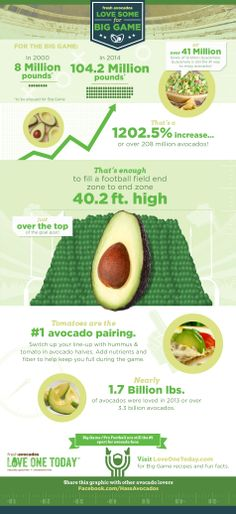 Big Game 2014 - Over 104.2 Million Pounds of Avocados will be consumed. View the infographic for more fun stats.