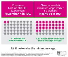 17 women are Fortune 500 CEOs while 1.87 million adult women are minimum wage workers