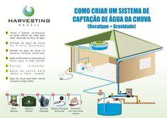 Instalação | Harvesting do Brasil =Instalação | Harvesting do Brasi = Os projetos existem; é preciso implantar!!! A empresa Harvesting do Brasil trouxe no ano passado soluções eficientes e de baixo custo para a captação e utilização de água de chuva, através de uma empresa australiana.