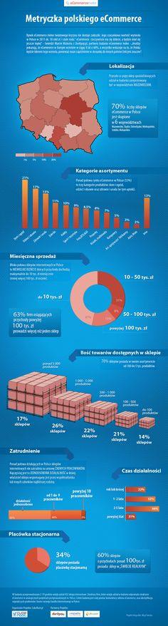 Infografika1_metryczka_eCommerce.jpg (900×3352)