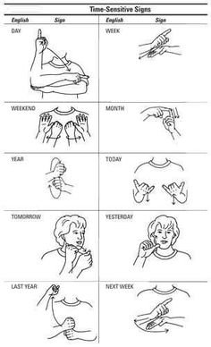 A sign language is a complete and comprehensive language of its own. It is not just some gestures which are random and used to convey a meaning. Sign language also has a set of grammar rules to go by. This language is mainly used by p Sign Language Phrases, Sign Language Alphabet, Learn Sign Language, Baby Sign Language Chart, Sign Language Basics, Simple Sign Language, Sign Language For Kids, Deaf Language, Language Dictionary