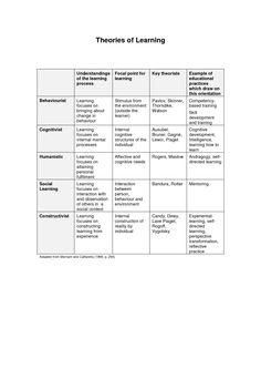 taxonomy of learning theories learning theory learning and theories of learning