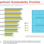 Climate Change Among Top Sustainability Priorities for Business, Poll Finds