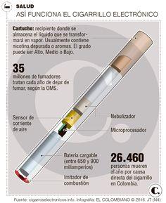 Uribe y la U se unen para regular cigarrillo electrónico Vaping Mods, Smoking Cessation, Smokers, Health, Law, Memories, Drawings