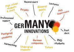 #study  #in  #Germany  There are 11 top educational facilities in Germany that stand among the top 200 colleges and universities in the world, according to the Times Higher Education World Higher education rankings  https://studyabroadfree1.wordpress.com/2013/07/05/top-educational-facilitiesin-germany-as-per-the-times-world-higher-education-rankings-2013/